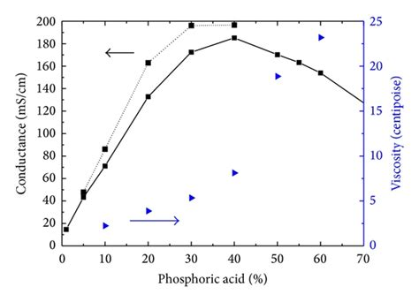 industrial table electrodialysis of phosphates in industrial grade