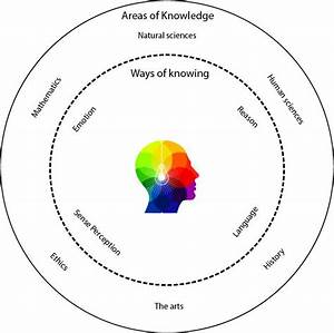Theory Of Knowledge Ib Guide