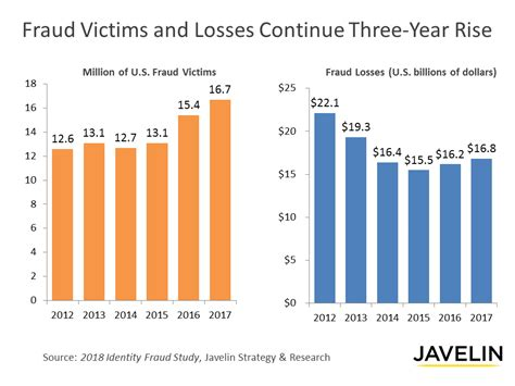 Credit card fraud is the number one fear for consumers in the midst of the global financial crisis. Identity fraud hits all time high with 16.7m US victims in 2017