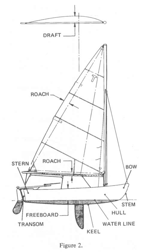 Parts Of A Laser Boat by Sailing And The Tech Dinghy
