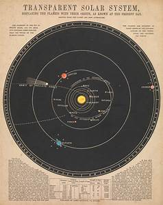 Astronomy in the 19th century   Explore Royal Museums ...