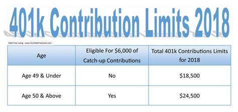 contribution limits  catch  retirement plan