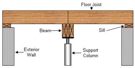 typical residential floor joist size floor systems deflection and vibration floor vibration 1