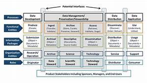 Scientific Stewardship In The Open Data And Big Data Era