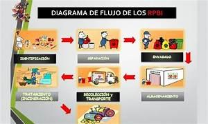2 Diagrama Rpbi Y Aislamiento Hospitalario