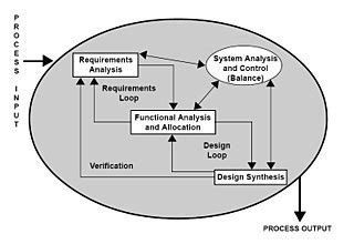 Communication Requirements Analysis Template by Requirementsanalyse Wikipedia