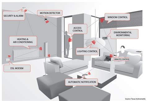 zigbee smart home bluetooth smart and zigbee if you can t beat them join them