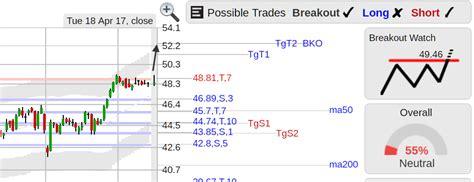 Top Stock Breakout Setups Wednesday 4/19 - StockConsultant ...