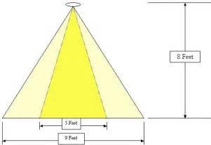 beam angle