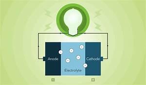 Battery 101  U2013 How Do Batteries Work