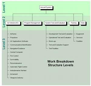 Work Breakdown Structure Chart  Wbs