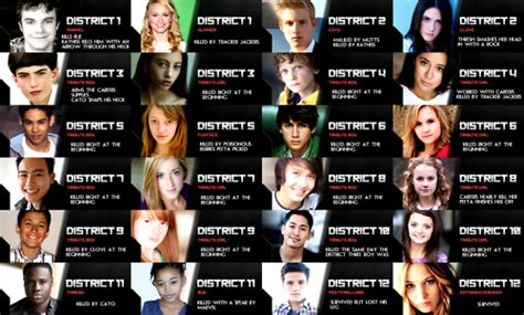 what are the names of the hunger hunger games characters pictures and names hunger games tributes hunger games tributes hunger