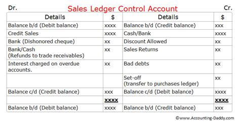 sales ledger control account  images accounting