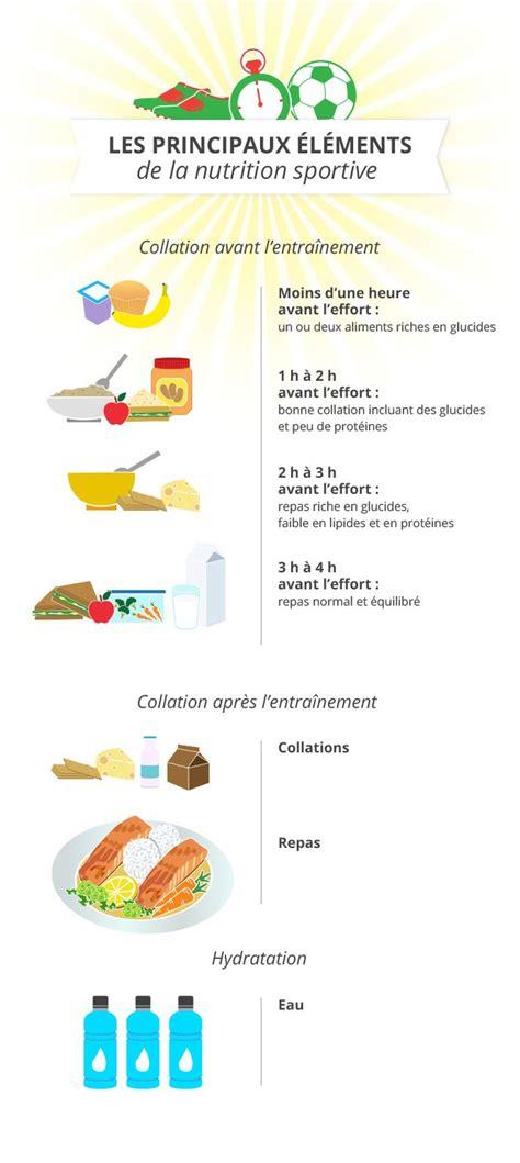 cuisine musculation savez vous quoi manger avant et après votre entrainement