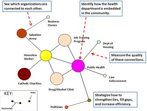 center  network science partner tool