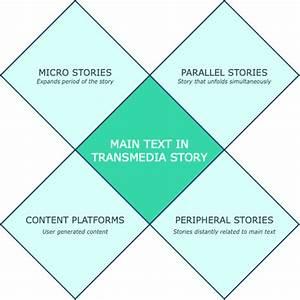 Transmedia Narrative Extension Strategies  Scolari  2009