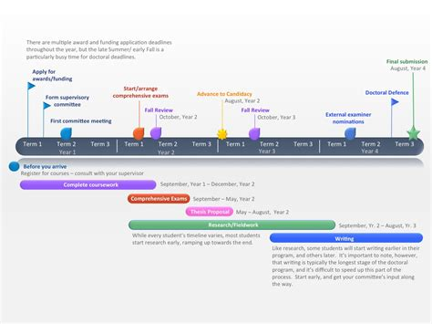 doctoral thesis timeline institute  resources