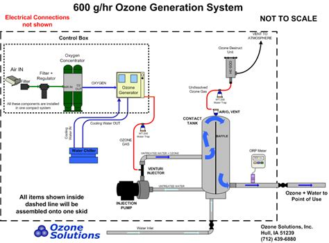 Diagram Of A Water by Waterzone Is Ozonesolutions