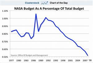 CHART OF THE DAY: NASA's Disappearing Act - Business Insider