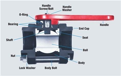 vip lexus ls430 ball valves inc images diagram writing sle ideas and