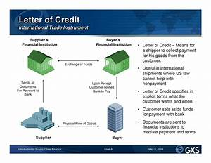 introduction to supply chain finance With funding against letter of credit