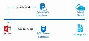 Take An Access Excursion Through Sql Server