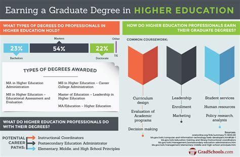 top higher education masters degrees graduate programs