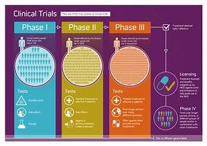 The global clinical trials fund drugs and dummies for How to get into clinical trials