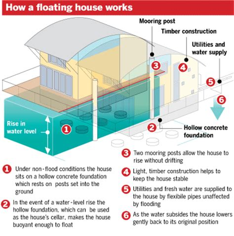 Houseboats Utilities by Floating House Utilities Search Floating House