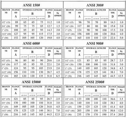 Dimensions Weight Flange Chart Weldolet Flanges Weldo