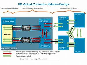 Hp Virtual Connect Caveats  U2013 Virtual Insanity