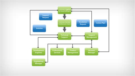 help desk escalation process call center escalation process flow chart pictures to pin