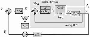 Block Diagram Of The Damped System G  S  Using The Irc And