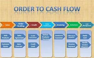 Cash Management Workflow Diagram : sap order to cash cycle fi sd integration and ~ A.2002-acura-tl-radio.info Haus und Dekorationen