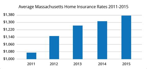 Best Home Insurance Rates In Massachusetts  Quotewizard. Criminal Justice Degree Courses. November Newsletter Template. What Is The Best Gre Prep Book. Factoring Company Trucking Loan To Clear Debt. New York Truck Accident Network Maps Software. Electronic Assembly Company Mazda 3 Orlando. Contract Management Certifications. Hotels Fort Mcmurray Alberta