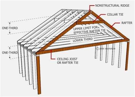 ceiling joist spacing for gyprock mastering roof inspections roof framing part 1 internachi