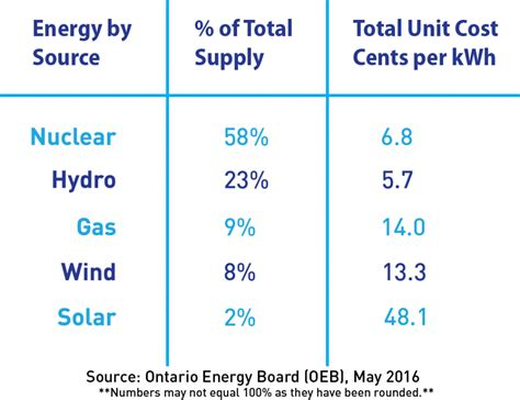 cost  nuclear power  ontario canadian nuclear