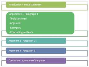 Persuasive Essay Structure