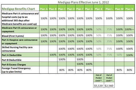 Medigap Plans Comparison Chart  Compare Medicare Plans. Late Retirement Planning Pathways Annapolis. Free Identity Theft Check Delco Water Company. Saratoga Springs Colleges How To Archive Data. Fictitious Business Name Form California. How To Lose Weight In 1 Month. Metal Lathe Tool Sharpening Jig. Ccna Video Training Free Download. Truck Financing Companies Frisco Self Storage