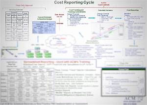 Quickstart Guide For Cost Reporting