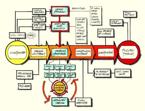 construction project process template 5 best images of building construction process flow chart