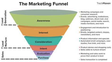 marketing funnel template how the marketing funnel works from top to bottom