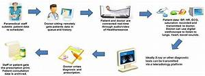 Telemedicine System Process Between The Doctor And Patient