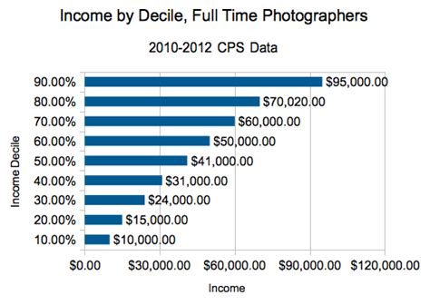 The Photography Degree More On Work And Incomes Dqydj