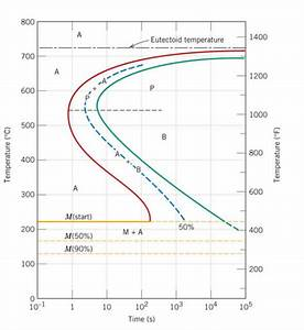 A  On The Isothermal Transformation Diagram For A