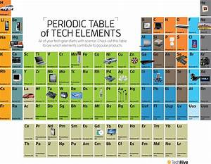 The Periodic Table Of Tech Pcworld