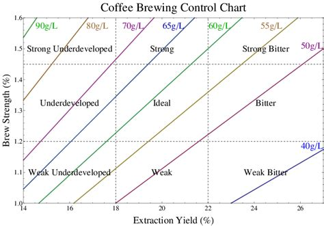 Coffee basics brewing ratios how the cold brew coffee ratio you need to know full immersion cold brew ratio troubleshooting french press. Coffee Brewing Control Chart: Each brew ratio determines a ...