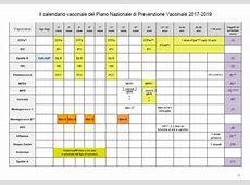 Il nuovo calendario vaccinazioni 20172019 PeriodoFertileit