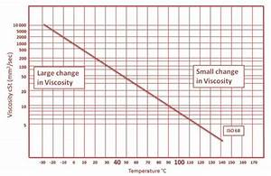 Oil Viscosity Explained