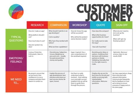customer journey mapping examples  ux pros